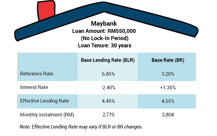 Comparison of how much home loan borrower will be paying for their loan under BLR and under BR.